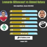 Leonardo Bittencourt vs Ahmed Kutucu h2h player stats