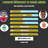 Leonardo Bittencourt vs Ismail Jakobs h2h player stats