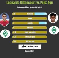 Leonardo Bittencourt vs Felix Agu h2h player stats