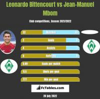 Leonardo Bittencourt vs Jean-Manuel Mbom h2h player stats