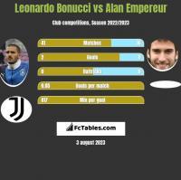 Leonardo Bonucci vs Alan Empereur h2h player stats