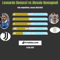 Leonardo Bonucci vs Alessio Romagnoli h2h player stats
