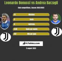 Leonardo Bonucci vs Andrea Barzagli h2h player stats