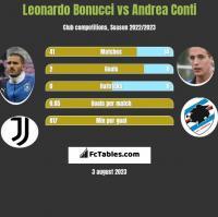 Leonardo Bonucci vs Andrea Conti h2h player stats