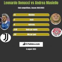 Leonardo Bonucci vs Andrea Masiello h2h player stats