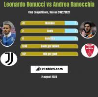 Leonardo Bonucci vs Andrea Ranocchia h2h player stats