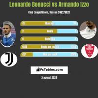 Leonardo Bonucci vs Armando Izzo h2h player stats