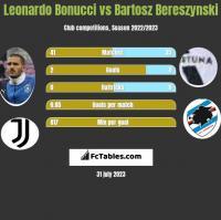 Leonardo Bonucci vs Bartosz Bereszynski h2h player stats