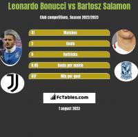 Leonardo Bonucci vs Bartosz Salamon h2h player stats