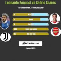 Leonardo Bonucci vs Cedric Soares h2h player stats