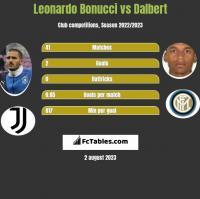 Leonardo Bonucci vs Dalbert h2h player stats