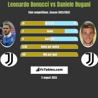 Leonardo Bonucci vs Daniele Rugani h2h player stats