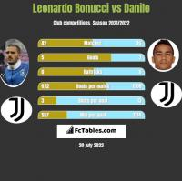 Leonardo Bonucci vs Danilo h2h player stats