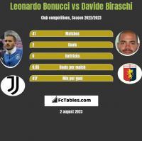 Leonardo Bonucci vs Davide Biraschi h2h player stats