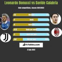 Leonardo Bonucci vs Davide Calabria h2h player stats