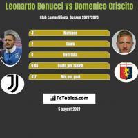 Leonardo Bonucci vs Domenico Criscito h2h player stats
