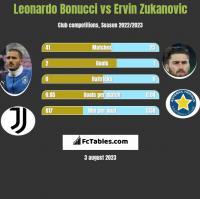 Leonardo Bonucci vs Ervin Zukanovic h2h player stats