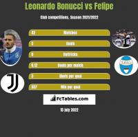Leonardo Bonucci vs Felipe h2h player stats