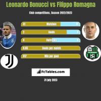 Leonardo Bonucci vs Filippo Romagna h2h player stats