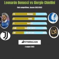 Leonardo Bonucci vs Giorgio Chiellini h2h player stats