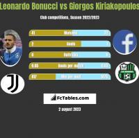 Leonardo Bonucci vs Giorgos Kiriakopoulos h2h player stats