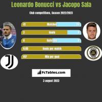 Leonardo Bonucci vs Jacopo Sala h2h player stats