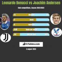 Leonardo Bonucci vs Joachim Andersen h2h player stats