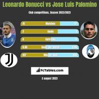 Leonardo Bonucci vs Jose Luis Palomino h2h player stats
