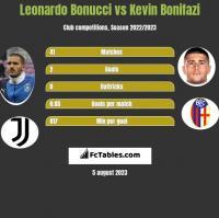 Leonardo Bonucci vs Kevin Bonifazi h2h player stats