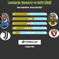 Leonardo Bonucci vs Koffi Djidji h2h player stats