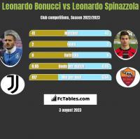 Leonardo Bonucci vs Leonardo Spinazzola h2h player stats