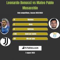 Leonardo Bonucci vs Mateo Pablo Musacchio h2h player stats