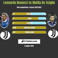 Leonardo Bonucci vs Mattia De Sciglio h2h player stats