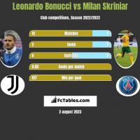 Leonardo Bonucci vs Milan Skriniar h2h player stats