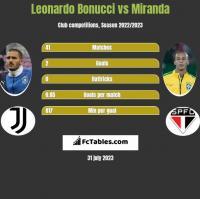 Leonardo Bonucci vs Miranda h2h player stats