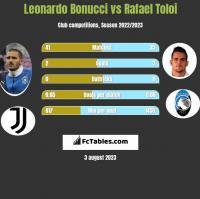 Leonardo Bonucci vs Rafael Toloi h2h player stats