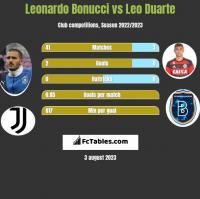 Leonardo Bonucci vs Leo Duarte h2h player stats