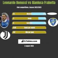 Leonardo Bonucci vs Gianluca Frabotta h2h player stats