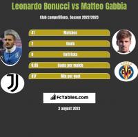 Leonardo Bonucci vs Matteo Gabbia h2h player stats