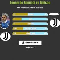 Leonardo Bonucci vs Gleison h2h player stats