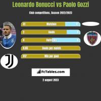 Leonardo Bonucci vs Paolo Gozzi h2h player stats