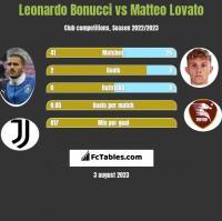 Leonardo Bonucci vs Matteo Lovato h2h player stats