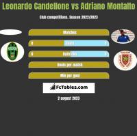 Leonardo Candellone vs Adriano Montalto h2h player stats