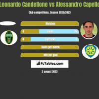 Leonardo Candellone vs Alessandro Capello h2h player stats