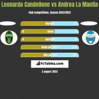 Leonardo Candellone vs Andrea La Mantia h2h player stats