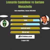 Leonardo Candellone vs Gaetano Monachello h2h player stats