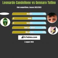 Leonardo Candellone vs Gennaro Tutino h2h player stats