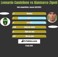 Leonardo Candellone vs Gianmarco Zigoni h2h player stats