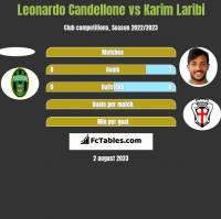 Leonardo Candellone vs Karim Laribi h2h player stats