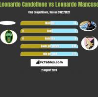 Leonardo Candellone vs Leonardo Mancuso h2h player stats